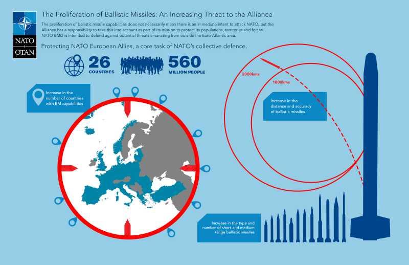 NATO Ballistic Missile Defense